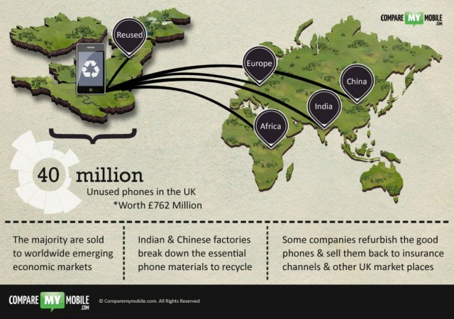 phone-recycling-facts-where-do-recycled-phones-end-up_51a88600f3be8_w1500